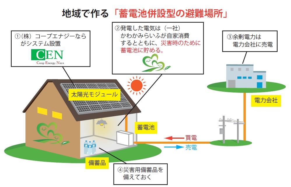 地域でつくる「蓄電池併設型の避難場所」