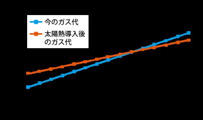 グラフ 2