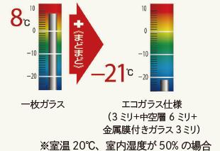 一枚ガラスの結露発生は8℃、まどまどのエコガラス仕様(3ミリ+中空層6ミリ+金属膜付きガラス3ミリ)にすると−21℃になります。(※室温20℃、室内湿度が50%の場合)