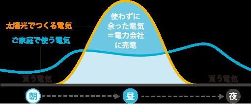 ele_graph