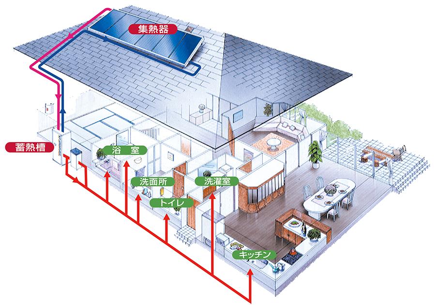 家のイラスト、太陽集熱器(平板形・真空ガラス管形)→蓄熱槽→補助熱源器→給湯