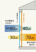 (従来のサッシとまどまどで)外の騒音を入れない、騒音80dBが40dBに。室内の音を出さない、室内の音70dBが30dBに。