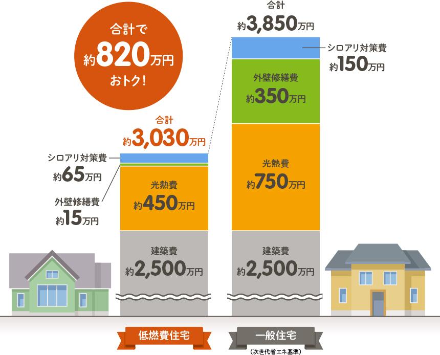 合計で約820万円お得 低燃費住宅と一般住宅の比較グラフ