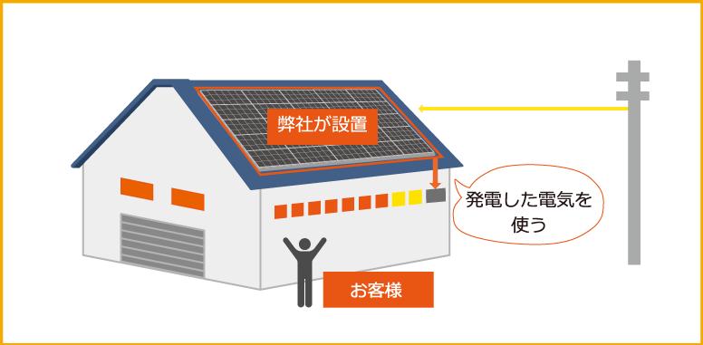 おひさまオンサイト電気サービス(PPA事業)