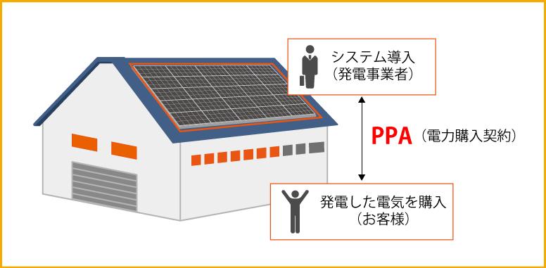 PPA事業説明