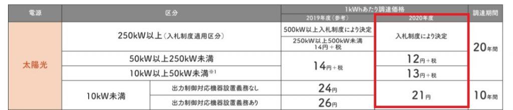 2020固定価格買取制度(太陽光)