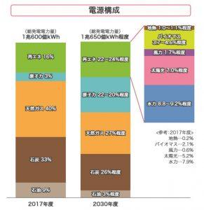 電源構成 グラフ