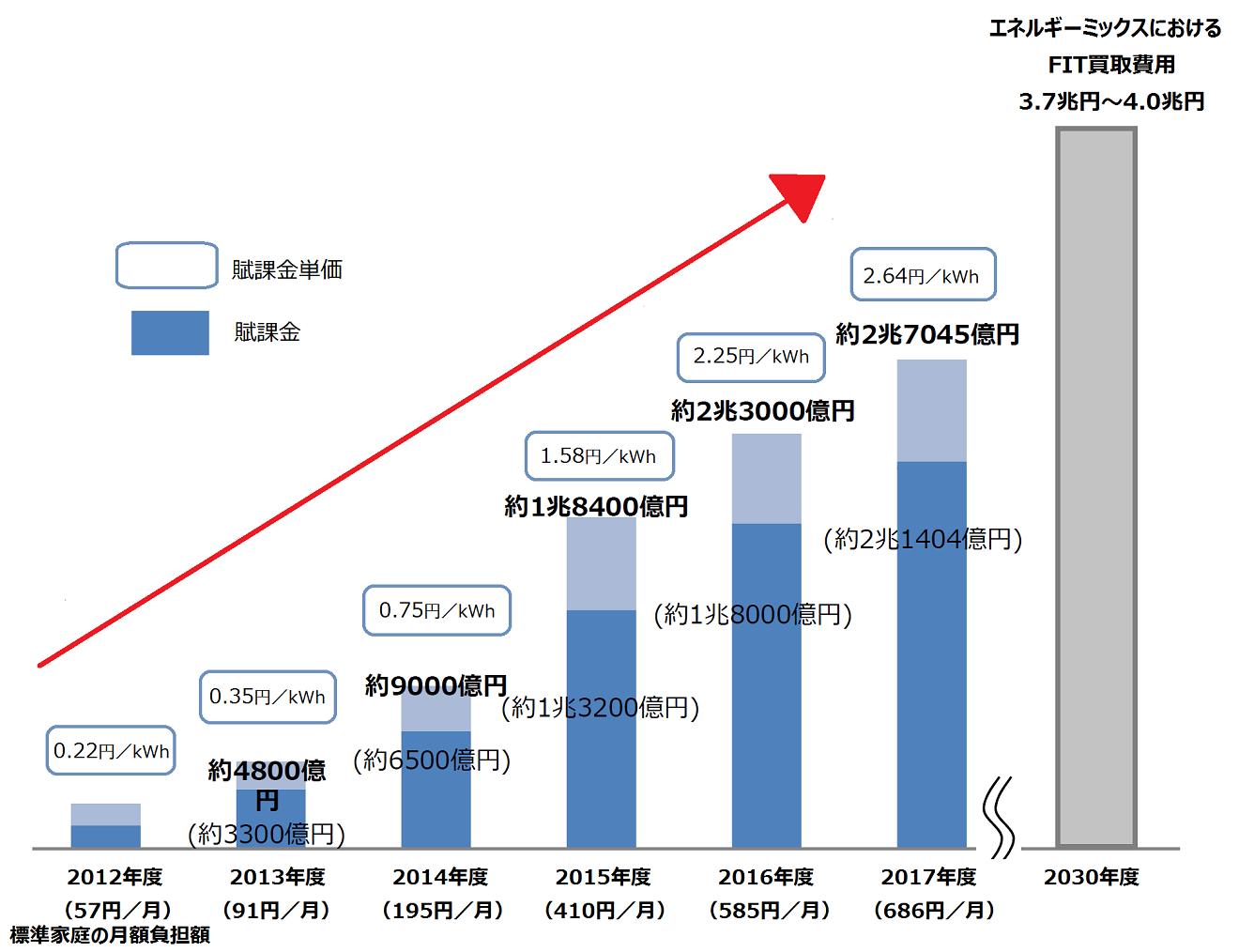再エネ賦課金上昇グラフ