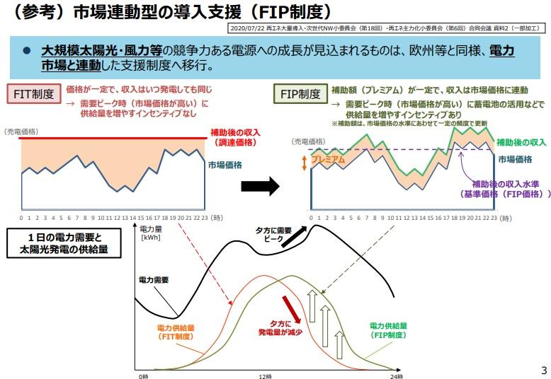 FIP制度1
